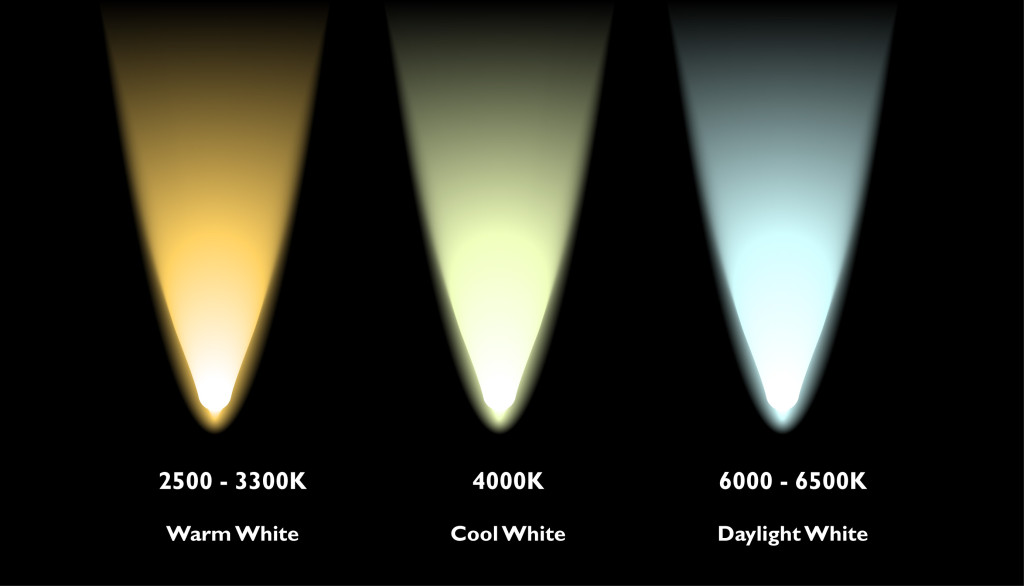 Colour-temp-chart